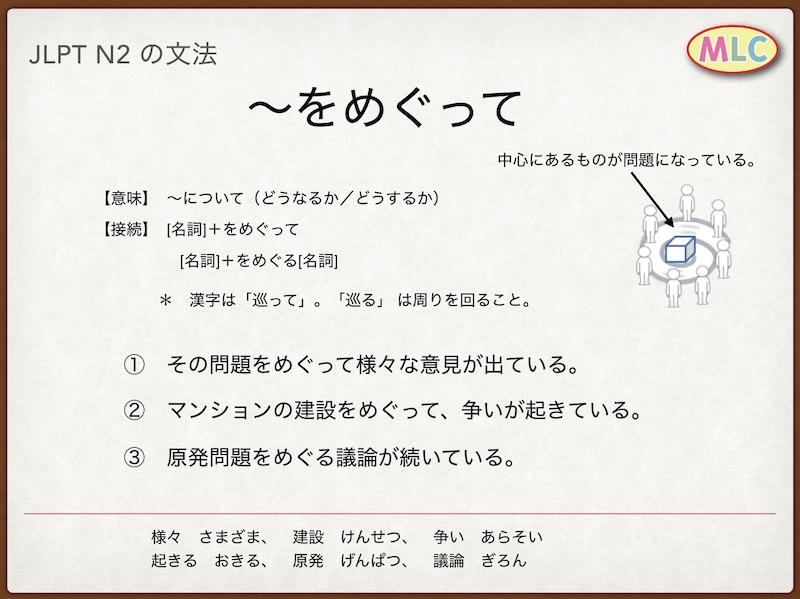 JLPT N2の文法 grammar: ~をめぐって | MLC Japanese Language School ...
