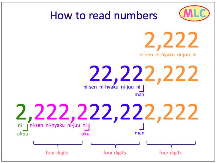 Numbers | MLC Japanese Language School in Tokyo