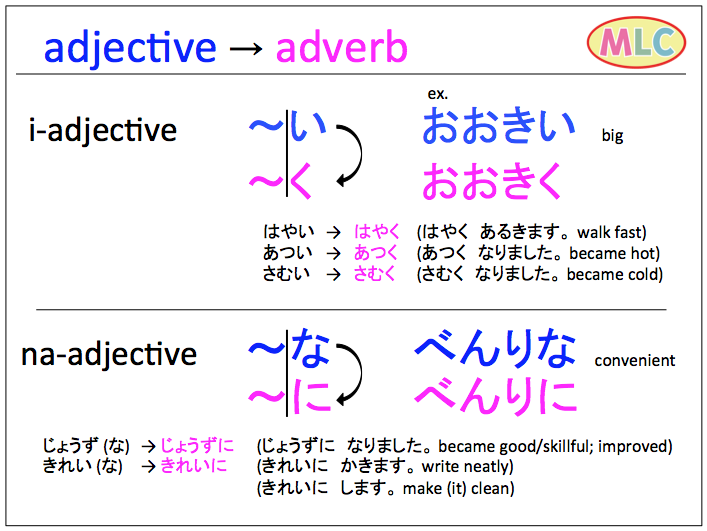 How to make adverb | MLC Japanese Language School in Tokyo