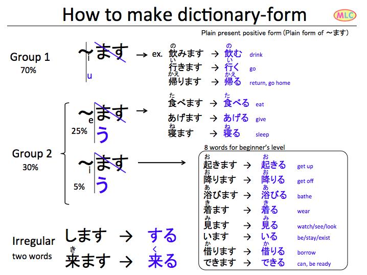 346 verbs for JLPT N4 | MLC Japanese Language School in Tokyo