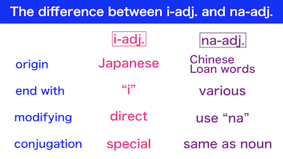The difference between i-adj. and na-adj.