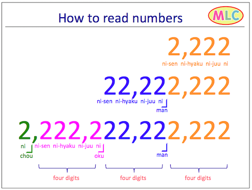 How to read numbers