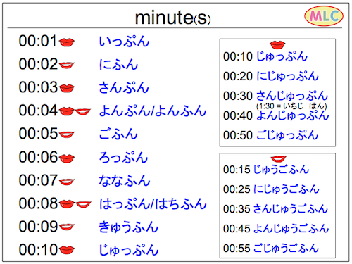 minute(s) in Hiragana