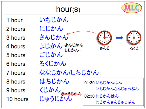 Hour(s) in Hiragana