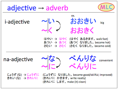 How to make adv. from adj.