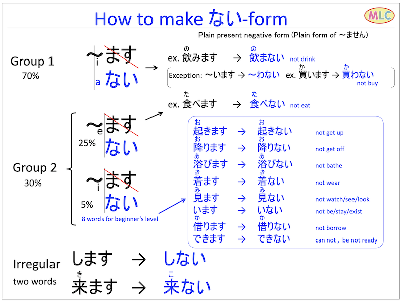 How to make verb Nai-form